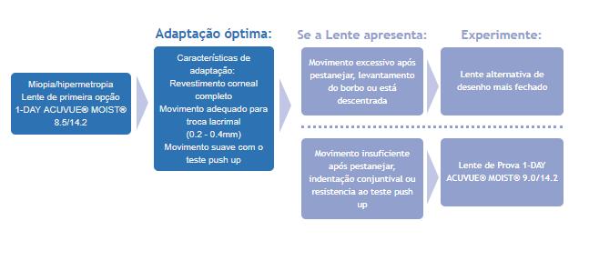 0edf97d170 1-Day Acuvue Moist em LENTES DE CONTACTO 365®| A Ótica de Portugal!
