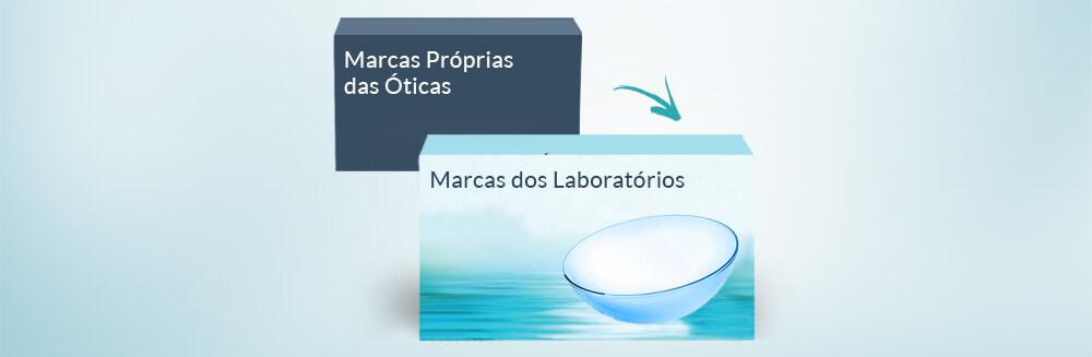 Lentes de Contacto das Marcas Próprias das Óticas   LENTES DE ... dd50b3c1e6