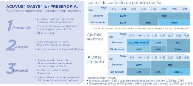 0424e6c1fe3b1 Acuvue Oasys for Presbyopia em LENTES DE CONTACTO 365®  A Ótica de ...